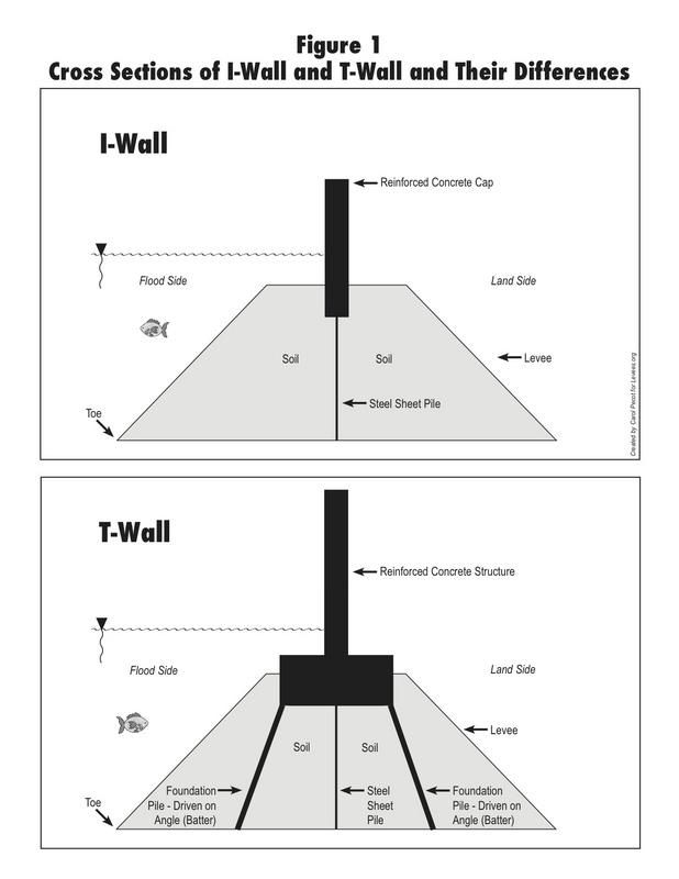 I-wall versus T-wallz